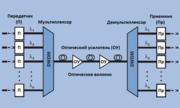 Спектральное уплотнение каналов DWDM